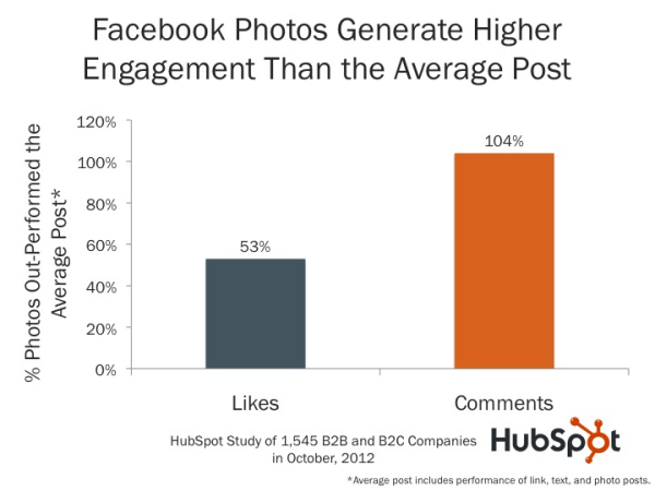 11 Vital Points Of A Social Media Marketing Plan image Photos generate more comments on Facebook