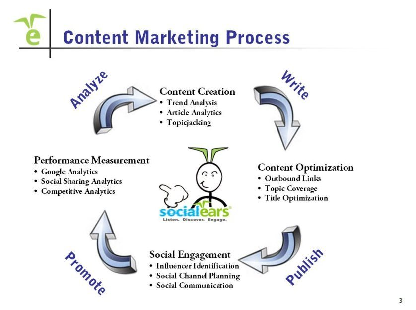 Steps To Optimize Content Marketing Strategy