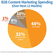 content-marketing-spending-plans-b2b-content-marketing-study-2014
