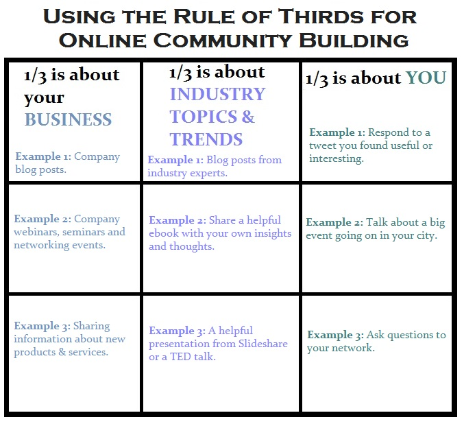 Using the Rule of Thirds to Build a Robust Online Community [TUTORIAL] image image2.ruleof3rds
