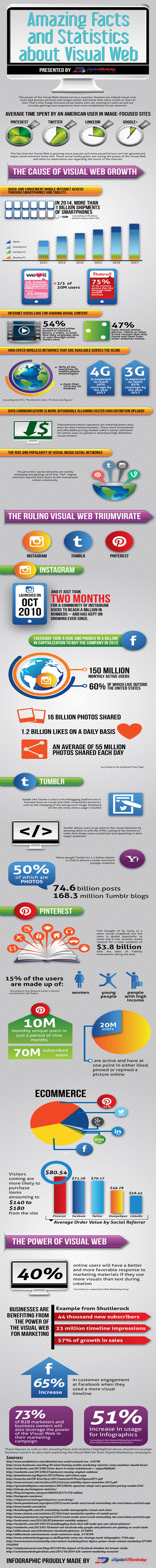 Amazing Facts and Statistics about Visual Web b2c