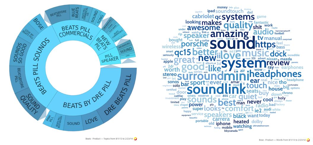 Analyzing Consumer Response to Brand Marketing Strategy image Beats vs Bose brand marketing strategy topic wheel and word cloud