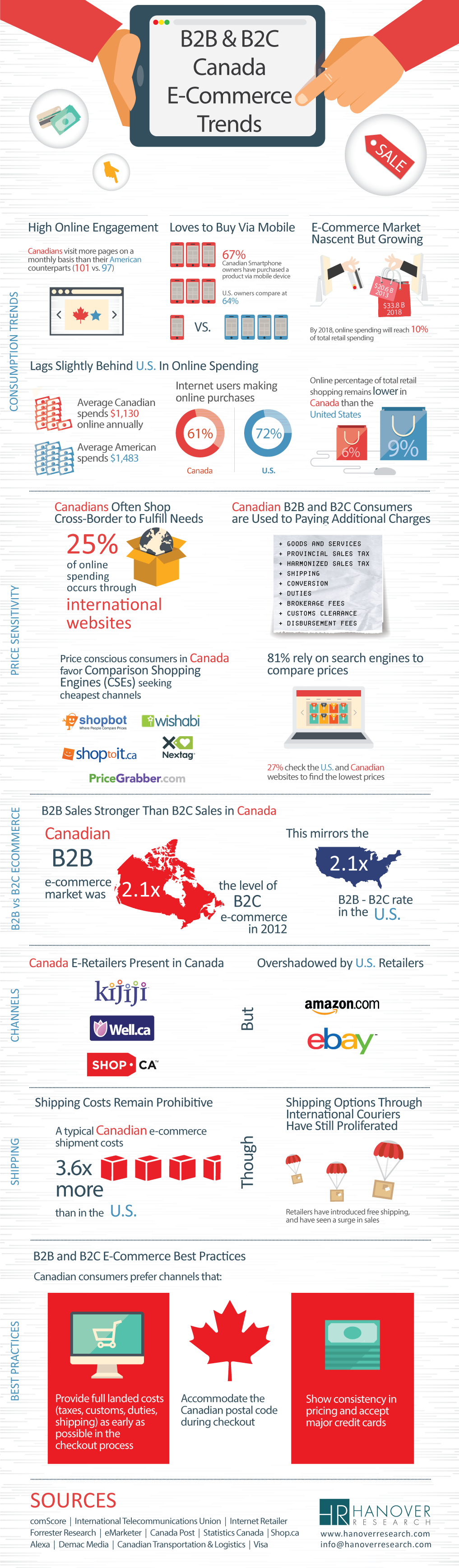 Why Canada Will Be the Next Great E Commerce Market image Grainger Infographic Final