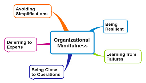Organizational Mindfulness: How Contemplative Practice Can Enhance Your Business image org mindfulness