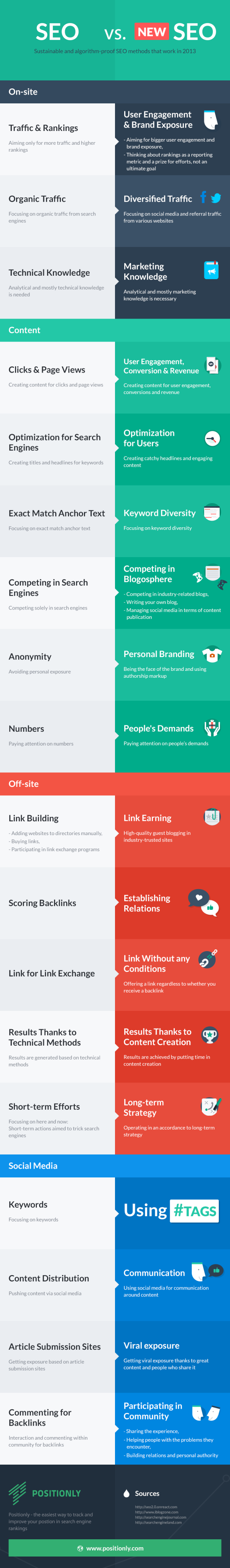 The New Rules of Search Engine Optimization (Infographic) image seo rules inf resized 600