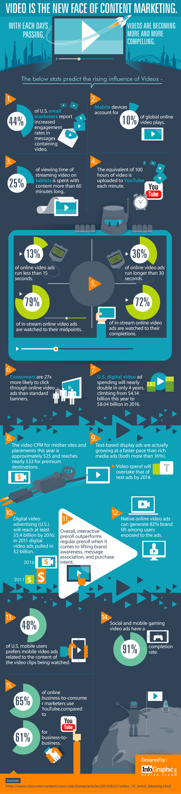 video is the new face of content marketing infographic