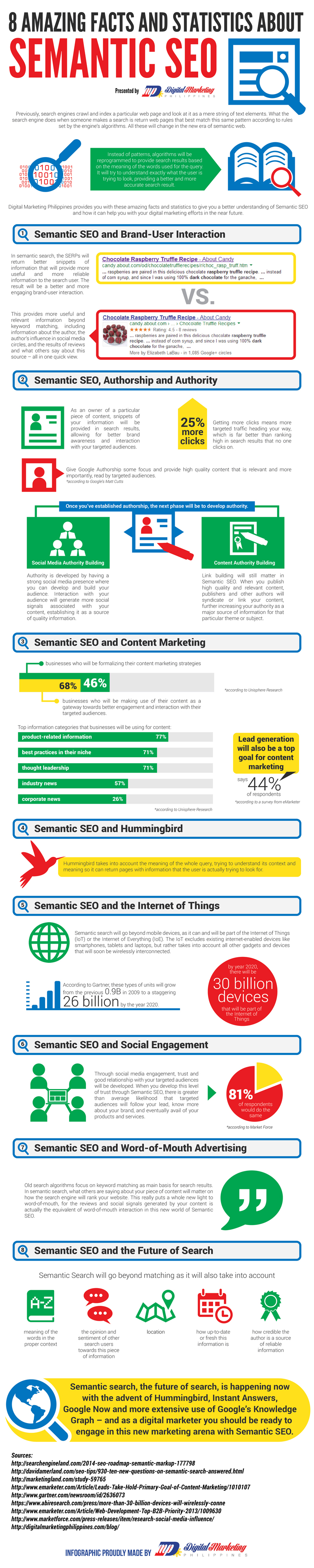 8 Amazing Facts and Statistics about Semantic SEO (Infographic) image 8 Amazing Facts and Statistics about Semantic SEO