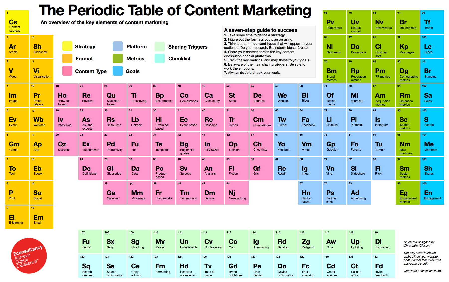 Content Marketing in 1 Easy Image