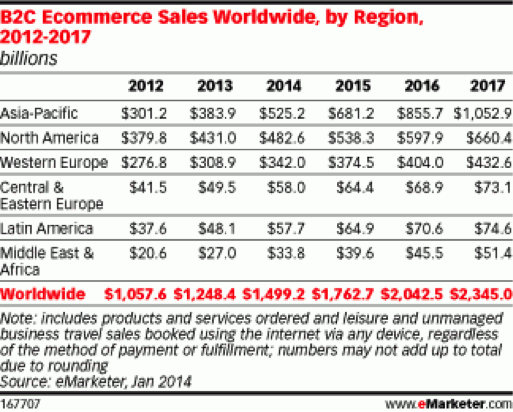 Mobile Ecommerce Trends Mobile Commerce Trends And