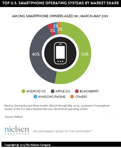 21 Vital Mobile Marketing Facts And Statistics For 2014 image Cellphone marketshare stats