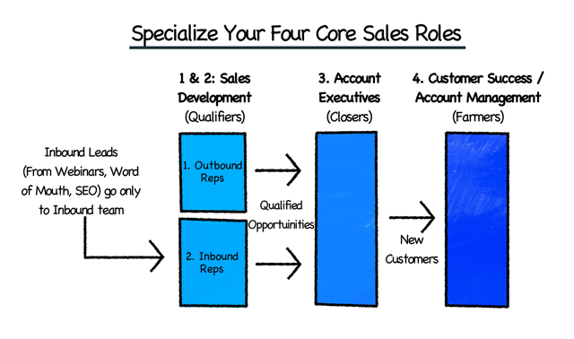 Structuring Your Sales And Marketing Team For Success