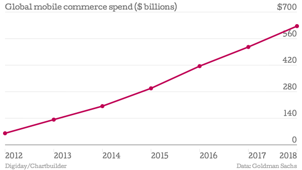 32% Of All Online Purchases Are Made With A Mobile Device image Global mobile commerce spend billions mobile commerce chartbuilder 1