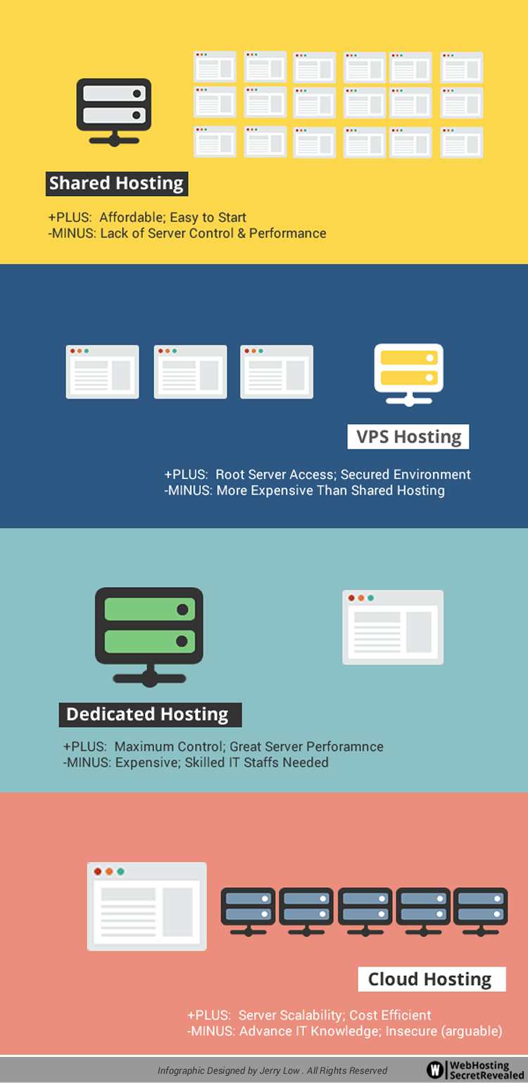 compare web hosting options