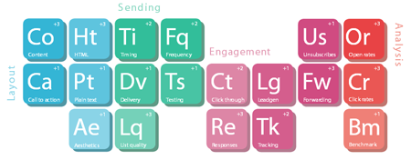Turning the Periodic Tables on Marketing image periodictableofemailmarketing