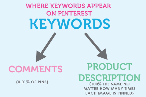 Pinterest Marketing: Why You Shouldn't Bother Tracking Keywords image Pinterest Keyword Blog Graphic 600x398