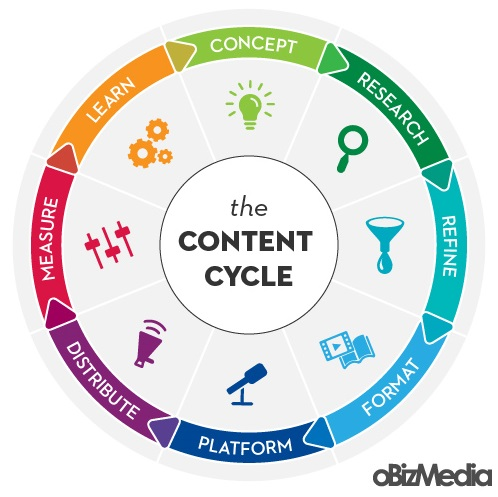 8 Steps to Getting The Most Out of Your Content image The Content Cycle