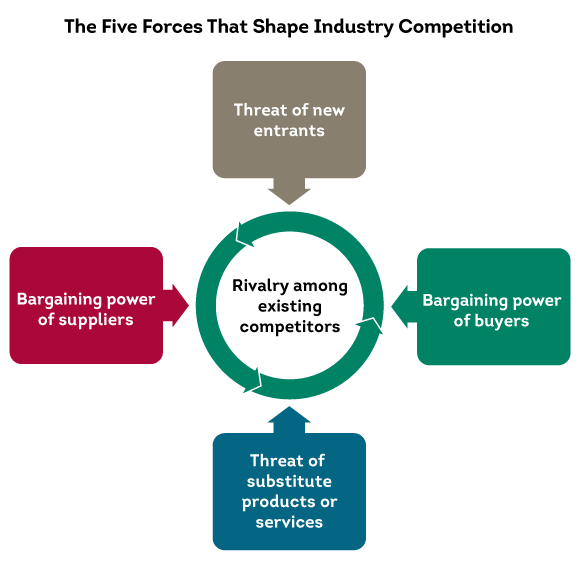 choose airlines industry apply michael porter s five force The end of strategy our faculty discusses harvard business school professor michael porter's five forces analysis because porter's work on industry.