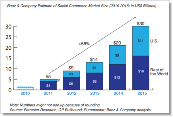 4 Brands That Have Cracked The Social Commerce Code image social commerce 1 600x405