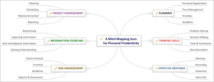 6 Mind Mapping Uses for Personal Producivity