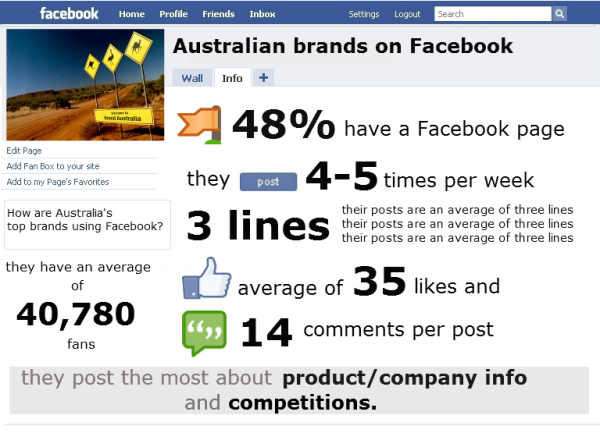 how to use brand community in australian business