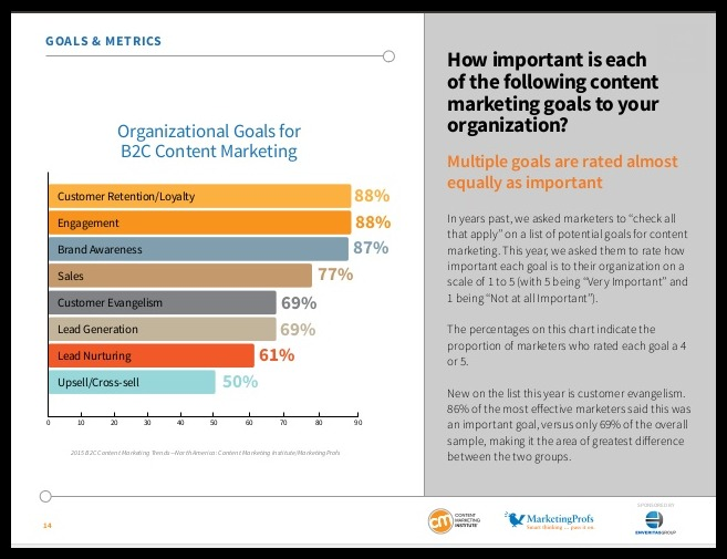 B2C Content Marketing Trends: Key Findings From The 2015 Study image slide 14.jpg