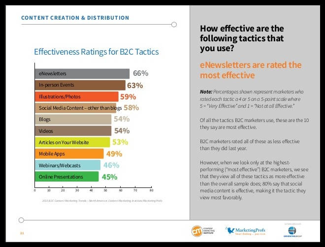 B2C Content Marketing Trends: Key Findings From The 2015 Study image slide 21.jpg