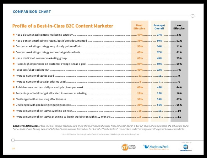 B2C Content Marketing Trends: Key Findings From The 2015 Study image slide 35.jpg