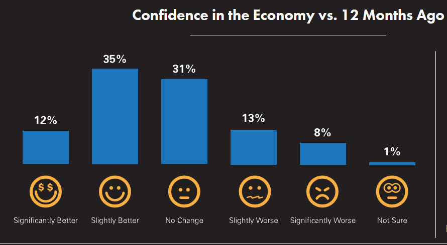 Confidence in the Economy - landing page