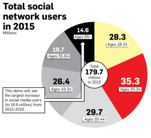 Where Will Social Media Users Go In 2016? (Infographic)