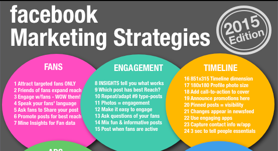 Facebook Marketing Infographic 2015 Edition