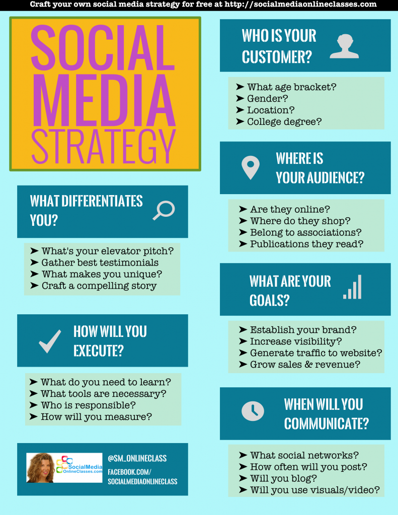 Social Media Strategy Template Develop Your Social Media Strategy - Social media content schedule template
