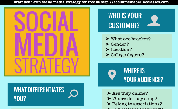Social Media Strategy Template Develop Your Social Media Strategy - Social media content strategy template