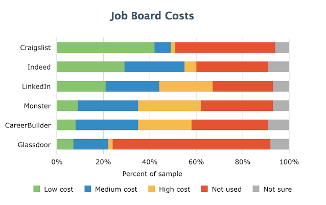 job-board-costs