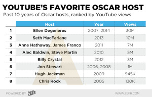 And the Oscar Goes To… YouTube