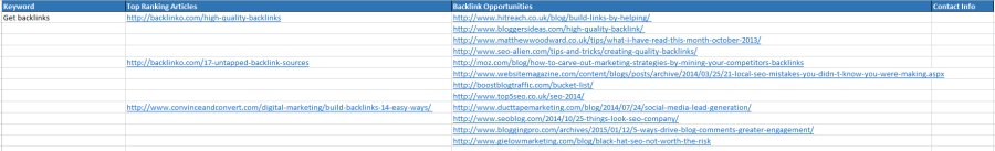 Backlinks Blog Promotion spreadsheet example