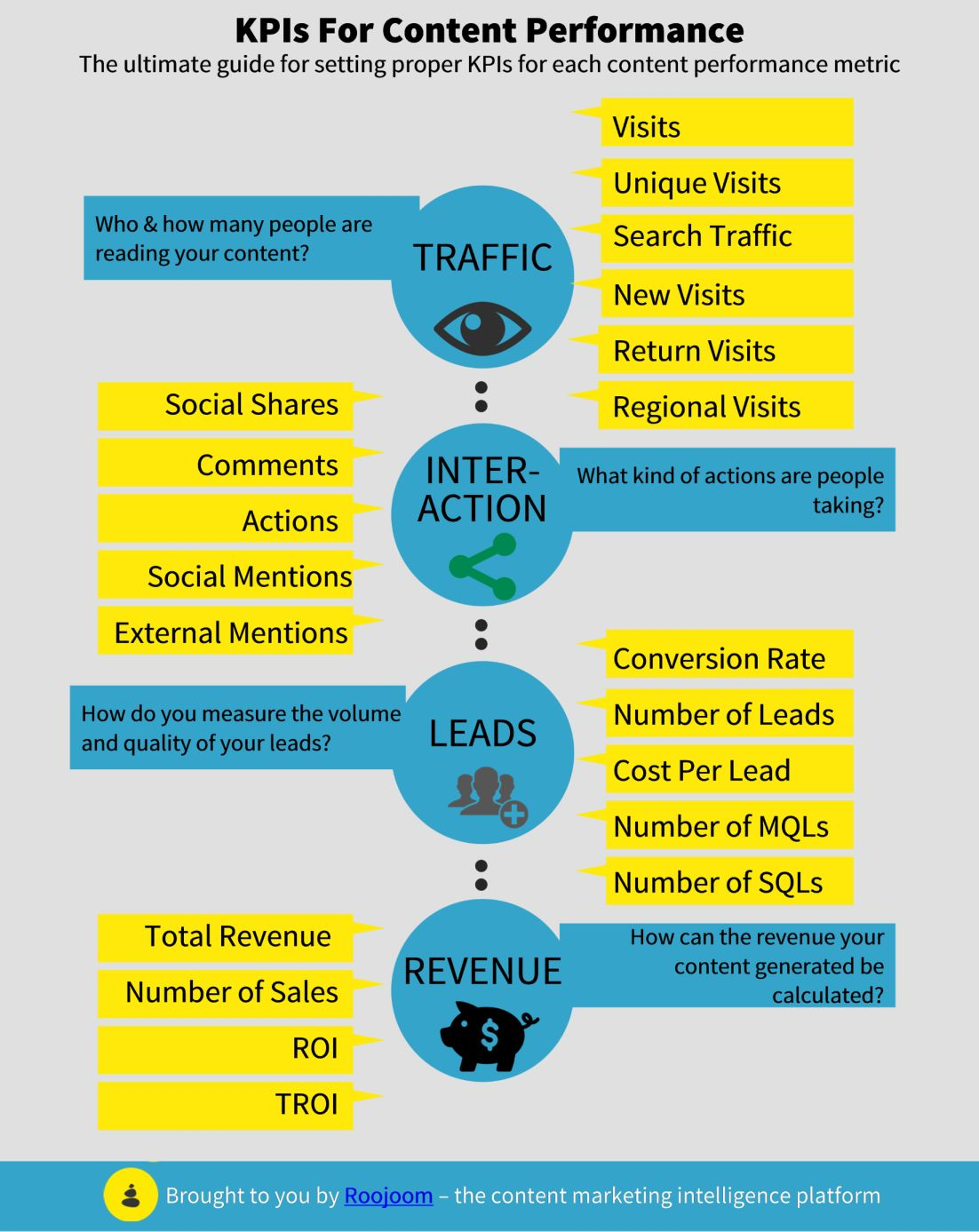 content marketing kpi