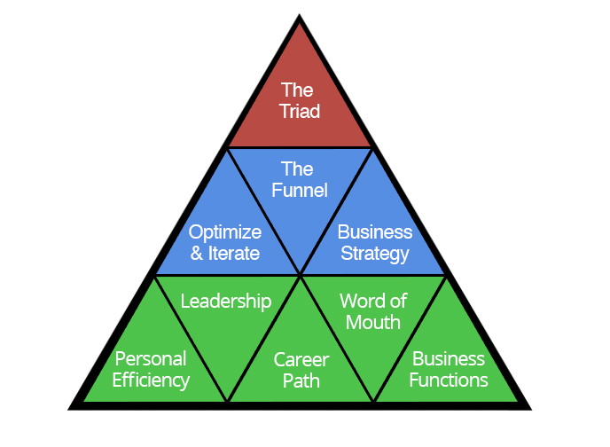 9-Triangles-Business-Framework-v1
