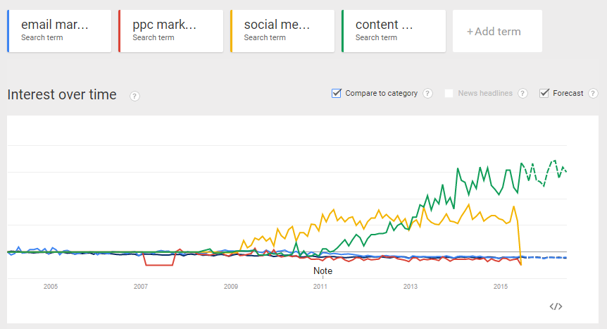 Google Trends 2015 Advertising