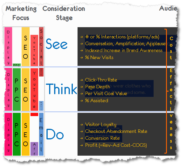 Content Marketing Plan Sales Funnel