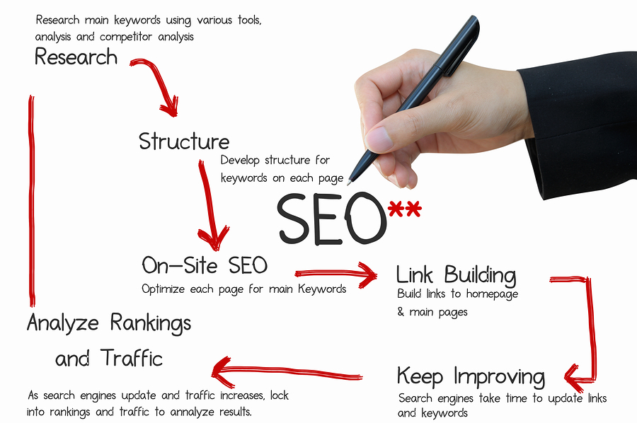 Image result for What an SEO company can do for your online business?