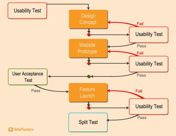 Website Testing Checklist: Usability Tests, User Acceptance