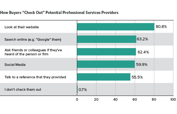 How Buyers Check Out Potential Professional Services Providers
