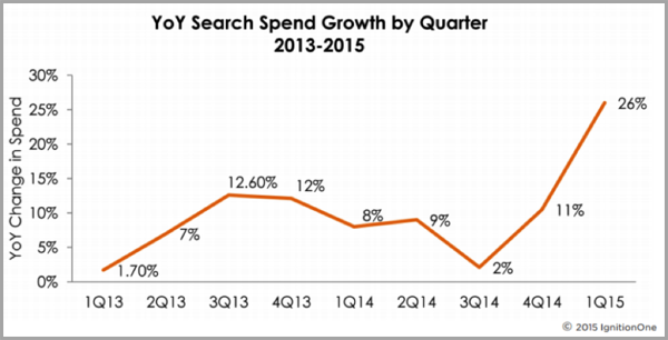 Ad spend graph for search vs social