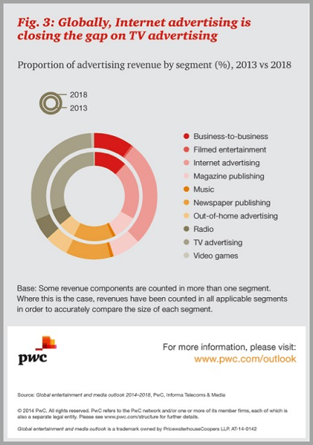 Internet advertising PWC - search vs social
