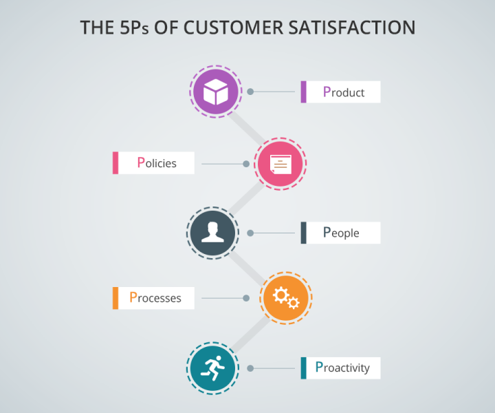 articles customer satisfaction research