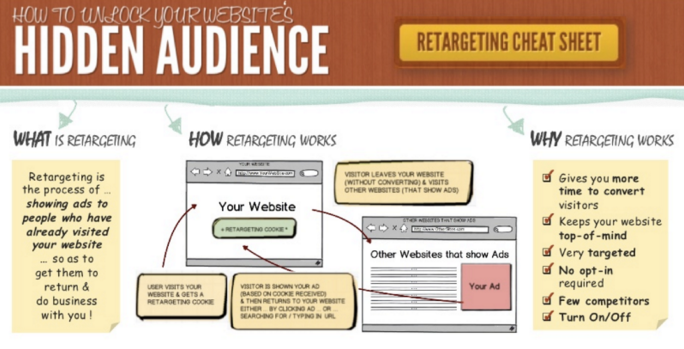 retargeting-cheat-sheet