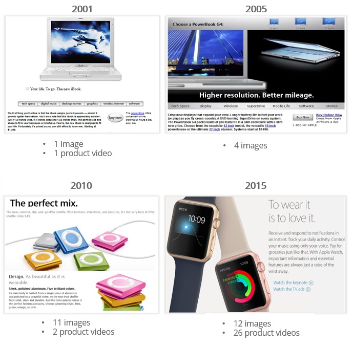 product visualization change: apple product pages from 2001 till 2015