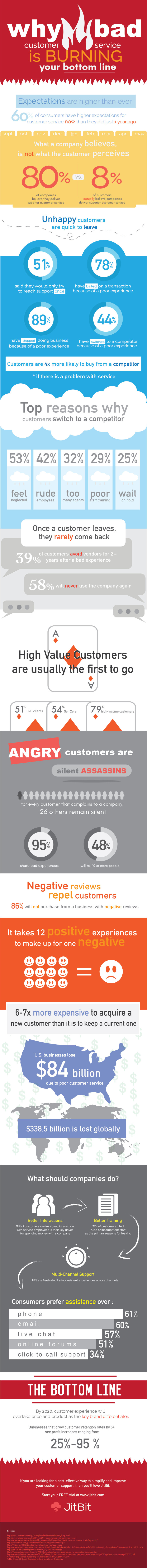 Bad-customer-service-infographic_2