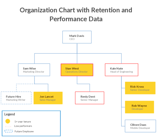 3 Practical Ways To Make Better Use Of Organizational Charts