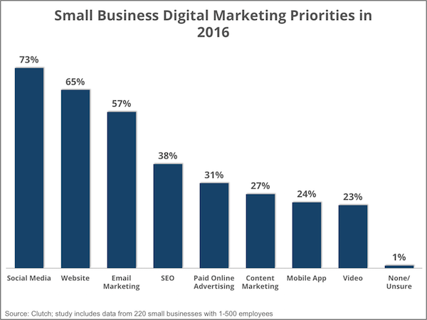 priorities_digital_marketing_-_smallbiz16_-_social_media_0